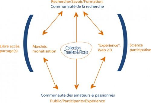 Un modèle mixte entre marché et libre accès à la connaissance