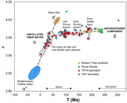 Fig. 1 : Graphique opposant les paramètres géologiques Tmod (âge modèle du Pb en millions d'années) et к (kappa : 232Th/238U), calculés à partir des analyses isotopiques du plomb sur les échantillons de carottes sédimentaires (TR 14 et CN 1) et de fistules.