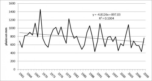 Figure 12 : Evolution des précipitations annuelles à Beyrouth (Aéroport International, AIB) durant la période 1960-61/2008-09).