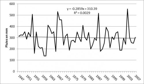 Figure 13 : Evolution des précipitations annuelles à Salamiyé durant la période 1946-47 /2006-07.