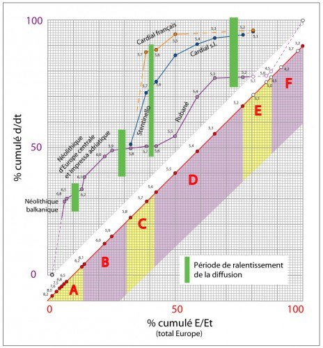 Figure 3 : les étapes de la diffusion du Néolithique en Europe (Rasse, 2014 © Mappemonde)