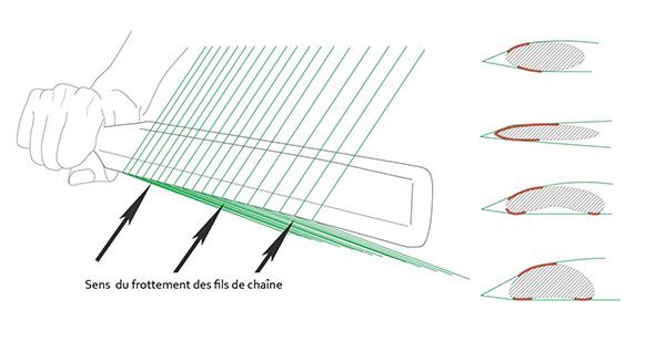 Figure 3 : Représentation du geste effectué avec la lame de tissage et des zones de contact qui en résultent selon la section de l'outil.